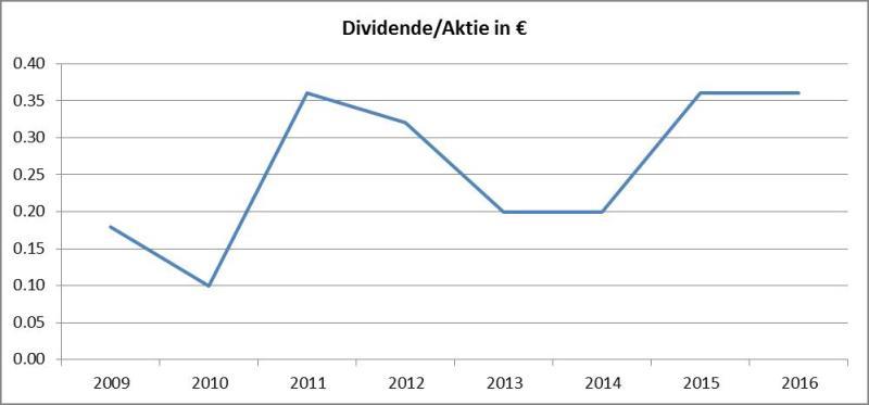 Grafik Dividenden-AT&S