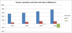 Grafik Free Cash Flow-AT&S