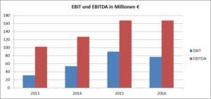 Grafik EBIT-AT&S