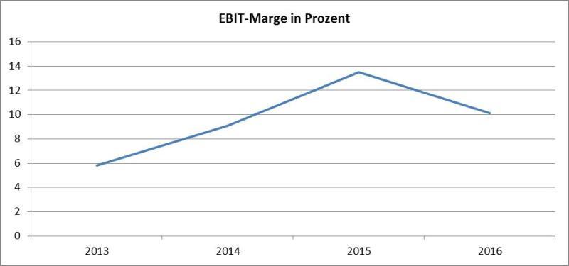 Grafik EBIT-Marge-AT&S