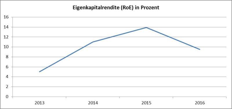 Grafik Eigenkapitalrendite-AT&S