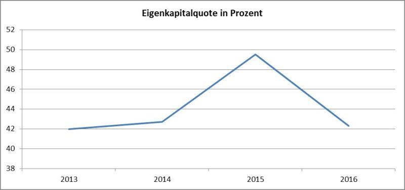 Grafik Eigenkapitalquote-AT&S