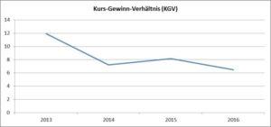 Grafik Kurs-Gewinn-Verhaeltnis-AT&S