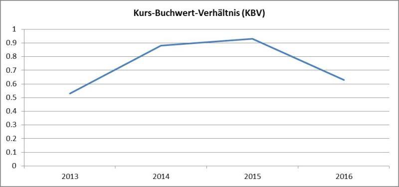 Grafik Kurs-Buchwert-Verhaeltnis-AT&S