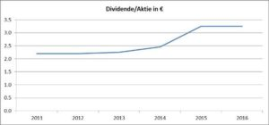 Grafik Dividenden-Daimler