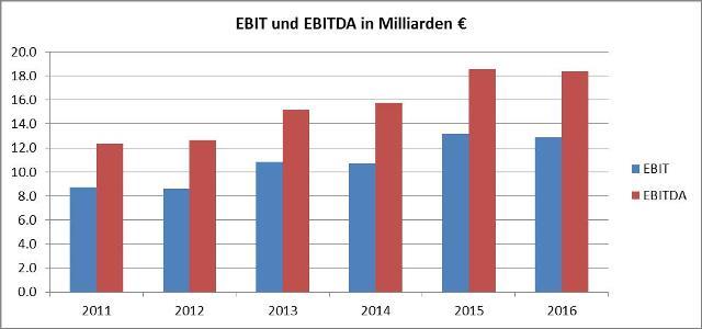 Grafik EBIT-Daimler
