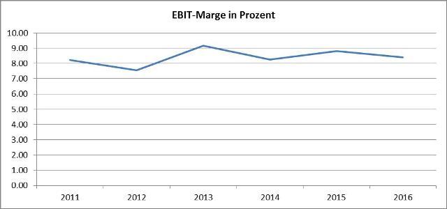 Grafik EBIT-Marge-Daimler