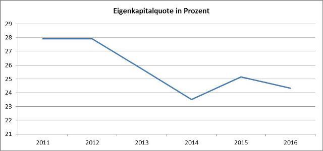 Grafik Eigenkapitalquote-Daimler
