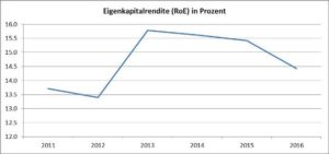 Grafik Eigenkapitalrendite-Daimler