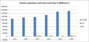 Grafik Free Cash Flow-Daimler