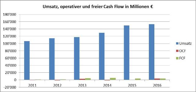 Grafik Free-Cash-Flow-Daimler