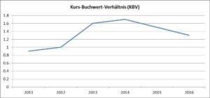 Grafik Kurs-Buchwert-Verhaeltnis-Daimler