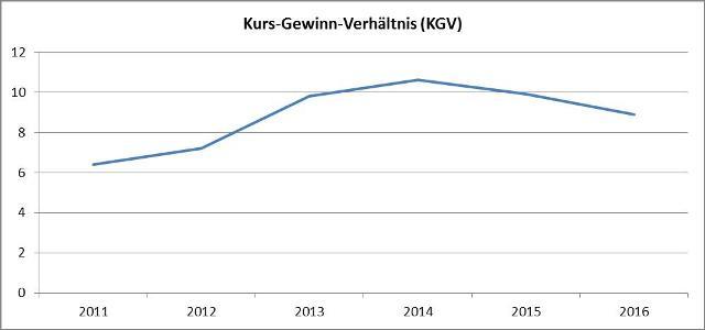 Grafik Kurs-Gewinn-Verhaeltnis-Daimler