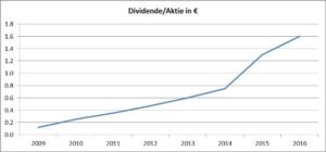 Dividenden HeidelbergCement AG-Chart