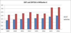 EBIT-HeidelbergCement AG-Chart