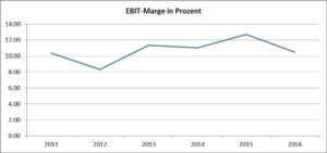 EBIT-Marge-HeidelbergCement AG-Chart