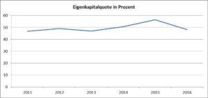 Eigenkapitalquote-HeidelbergCement AG-Chart