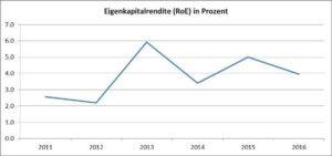 Eigenkapitalrendite-HeidelbergCement AG-Chart