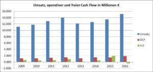 Free Cash Flow-HeidelbergCement AG-Chart