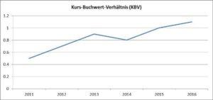 Kurs-Buchwert-Verhaeltnis-HeidelbergCement AG-Chart