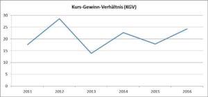 Kurs-Gewinn-Verh+ñltnis-HeidelbergCement AG-Chart