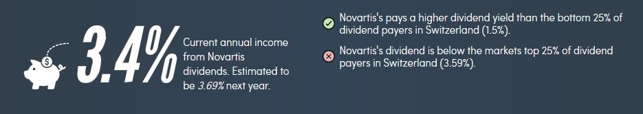 Dividendenrendite von Novartis