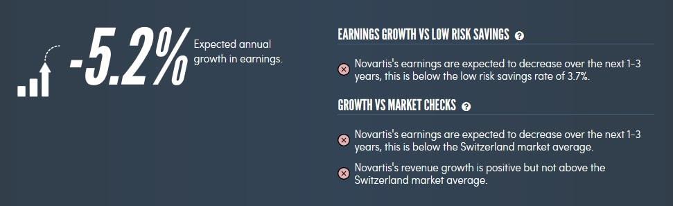 Erwartetes Gewinnwachstum von Novartis