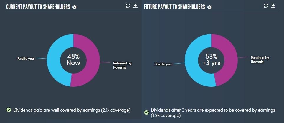 Ausgeschüttete Gewinne in Form von Dividenden bei Novartis