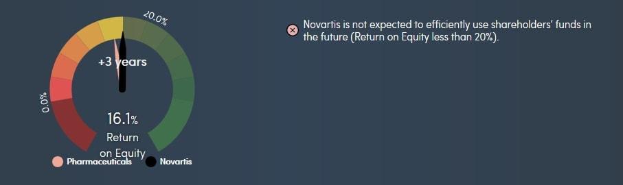 Eigenkapitalrendite von Novartis