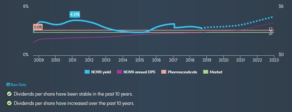 Erwartete Dividenden von Novartis